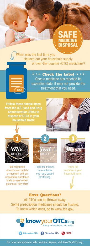 KnowYourOTCs-Safe-Medicine-Disposal-Infographic(1)
